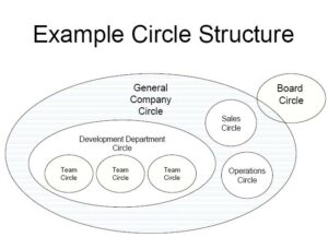 holacracy-circle_structure