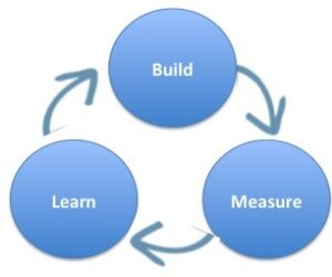 fasi lean startup build measure learn