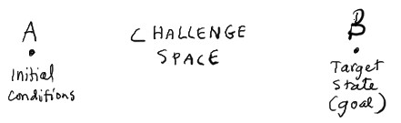 challenge space
